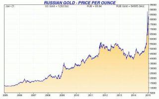Золото — как формируется цена в мире, прогноз изменения стоимости и динамика курса