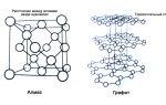 Что такое графит? химическая формула и свойства графита