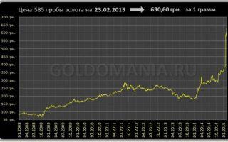 Цена на золото на украине