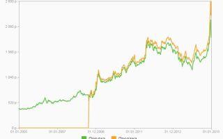 Динамика цены на золото — как влияют финансовые факторы и основы динамики курса драгметаллов