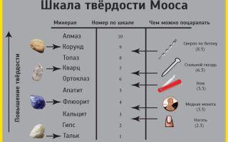 Шкала мооса — простой и информативный способ определения относительной твердости минералов
