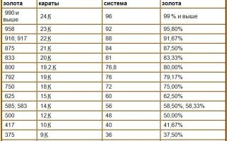 Пробы золота в СССР — как выглядит клеймо на золотых изделиях и классификация по метрическому значению
