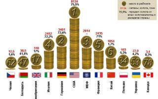 Мировые золотые запасы — история возникновения и список стран с самыми большими запасами золота