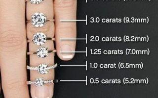 Сколько весит 1 карат в граммах, история возникновения этой меры, особенности измерения веса камней