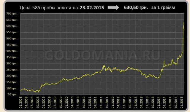 5778ec333768 Цена на золото на украине